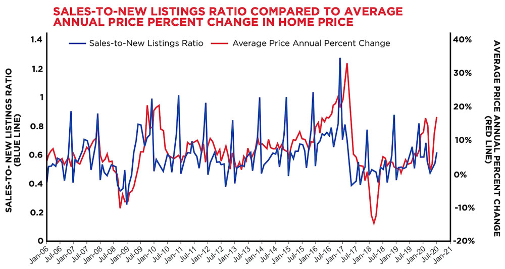 Sales-To-New-Listings-Ratio