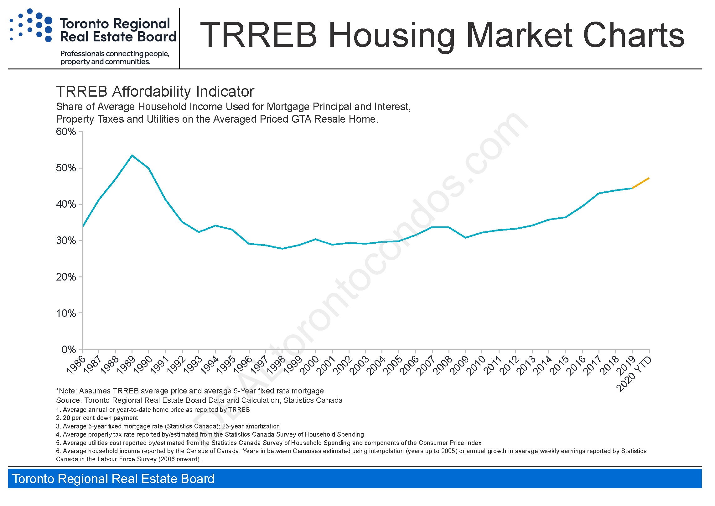 Toronto TREB Housing Market Charts July 2020