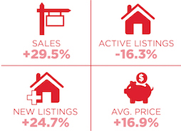 Toronto market report Year-Over-Year