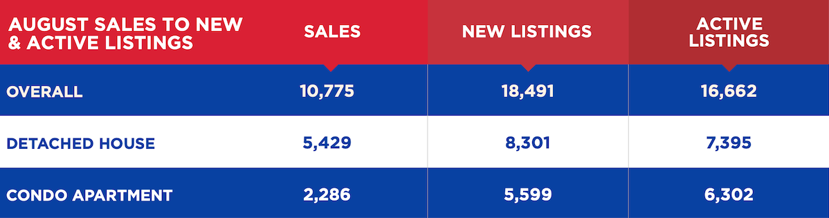 August Sales to New & Active Listings