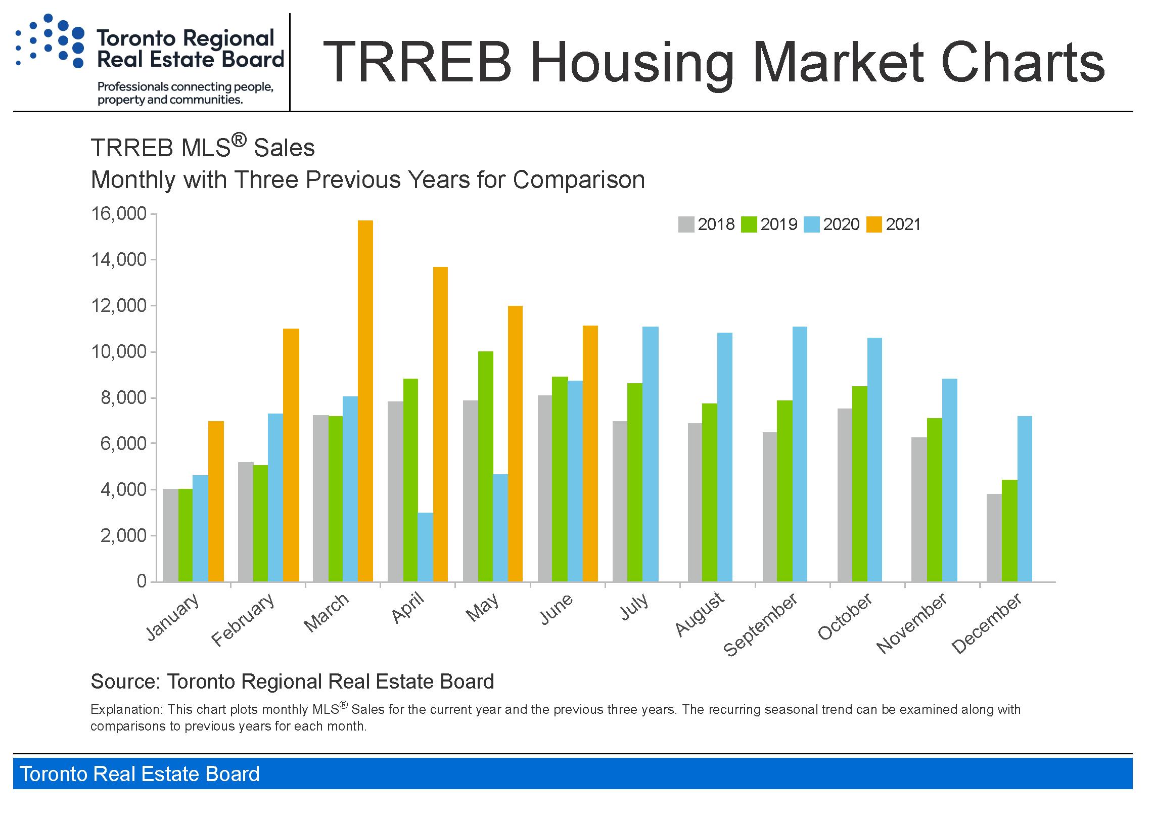 Toronto_housing-charts_TREB_Housing_Market_Charts-June_2021_Page_2