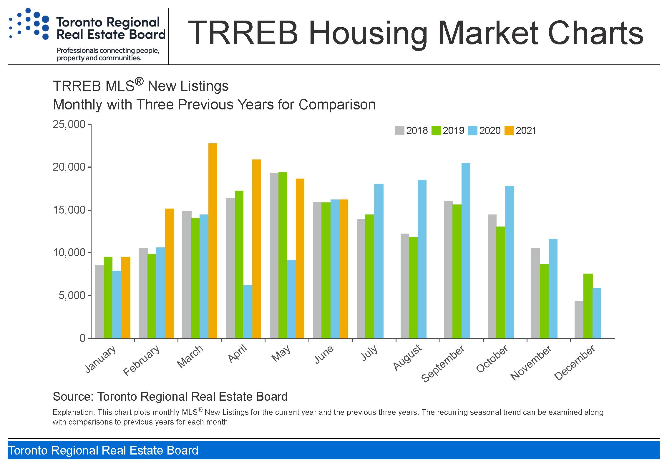 Toronto_housing-charts_TREB_Housing_Market_Charts-June_2021_Page_3