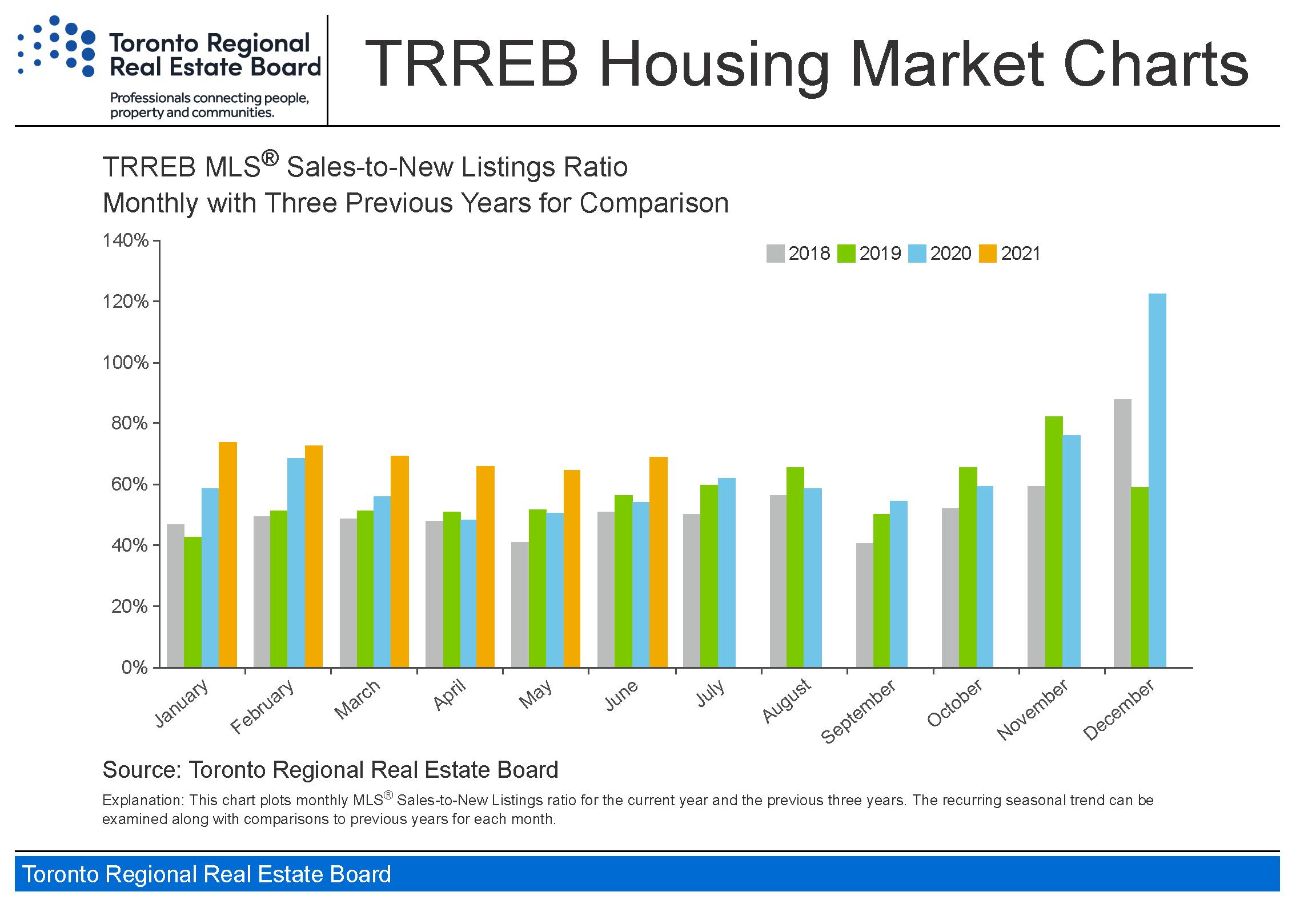 Toronto_housing-charts_TREB_Housing_Market_Charts-June_2021_Page_4