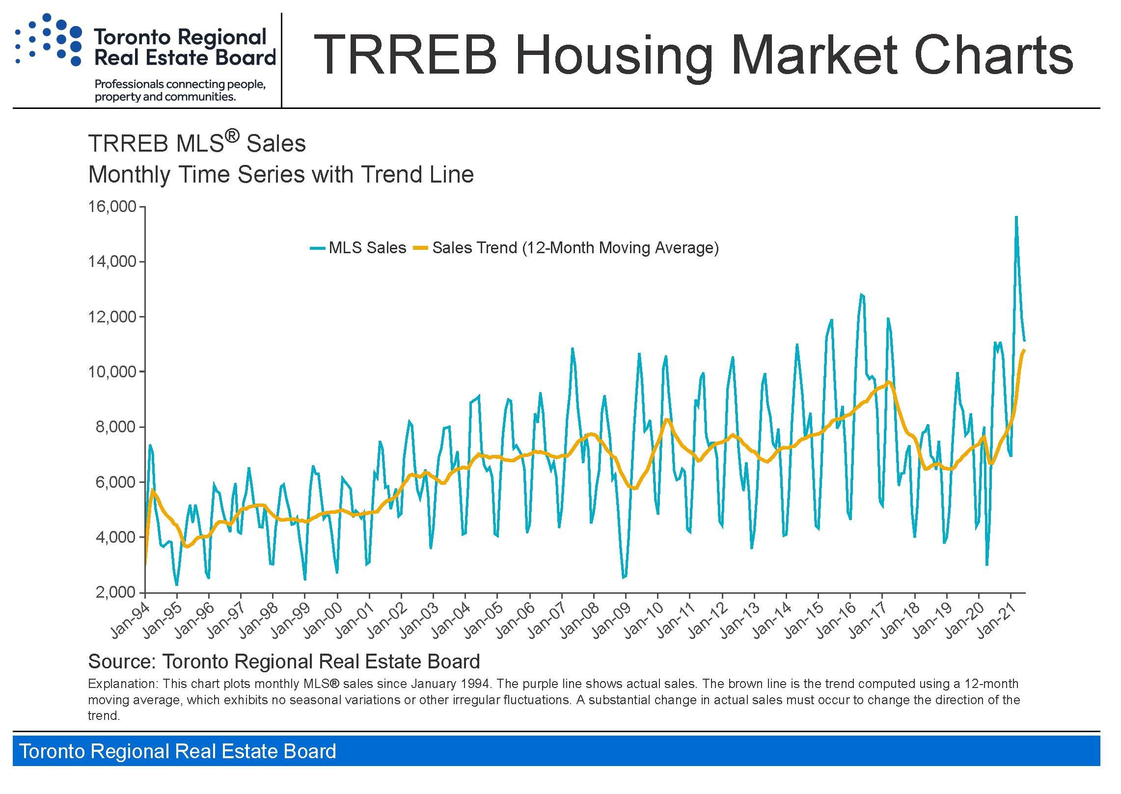 Toronto_housing-charts_TREB_Housing_Market_Charts-June_2021_Page_6