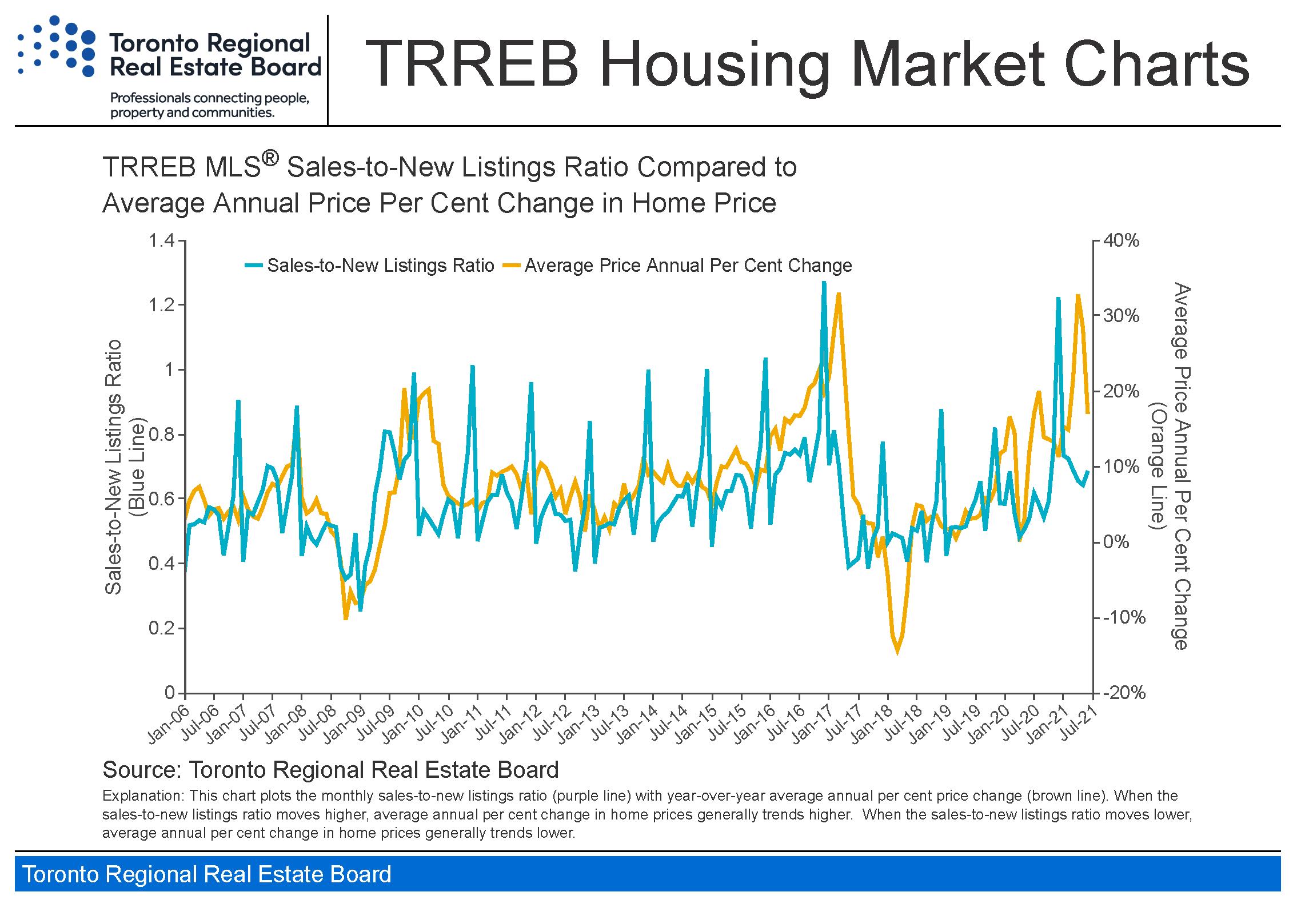Toronto_housing-charts_TREB_Housing_Market_Charts-June_2021_Page_9