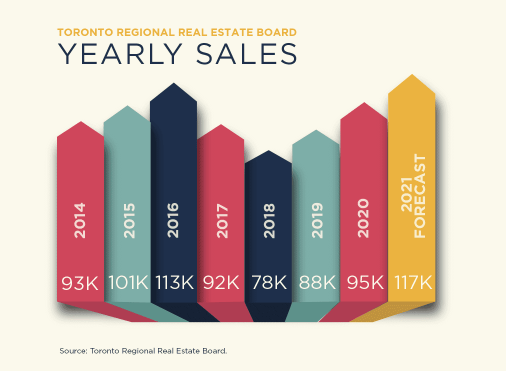 Yearly Sales 2014-2021
