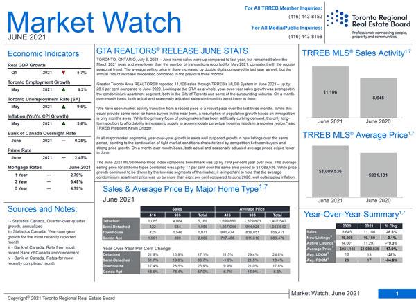toronto-market-watch-june-2021