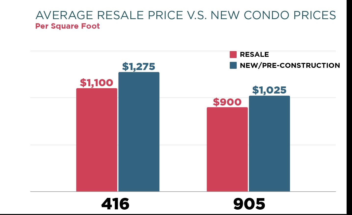 resale vs new condo prices