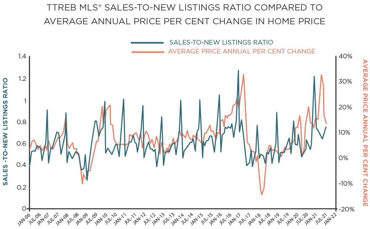 sales to new listings ratio