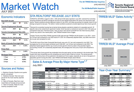 toronto-market-watch-july-2021