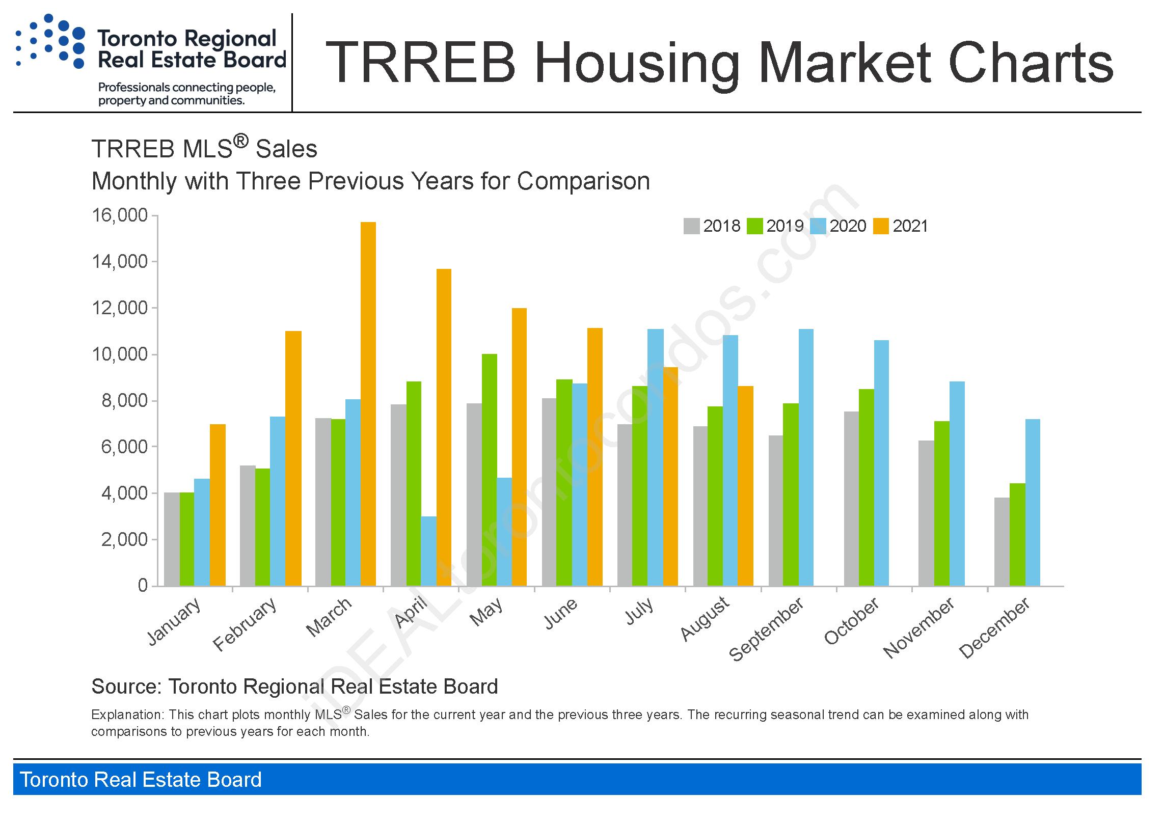 Toronto_housing-charts_TREB_Housing_Market_Charts-August2021