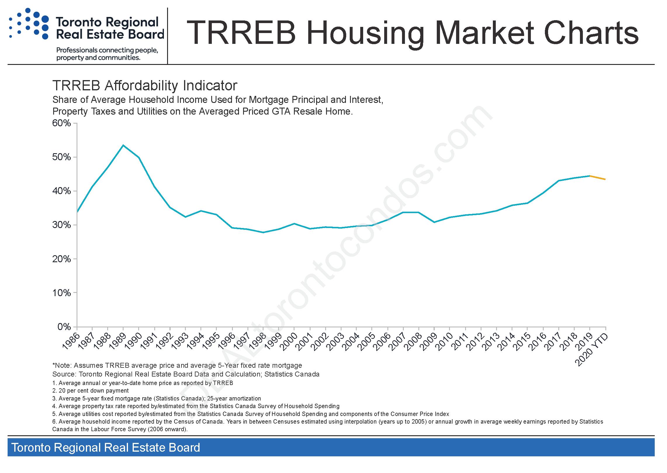 Toronto_housing-charts_TREB_Housing_Market_Charts-August_2021